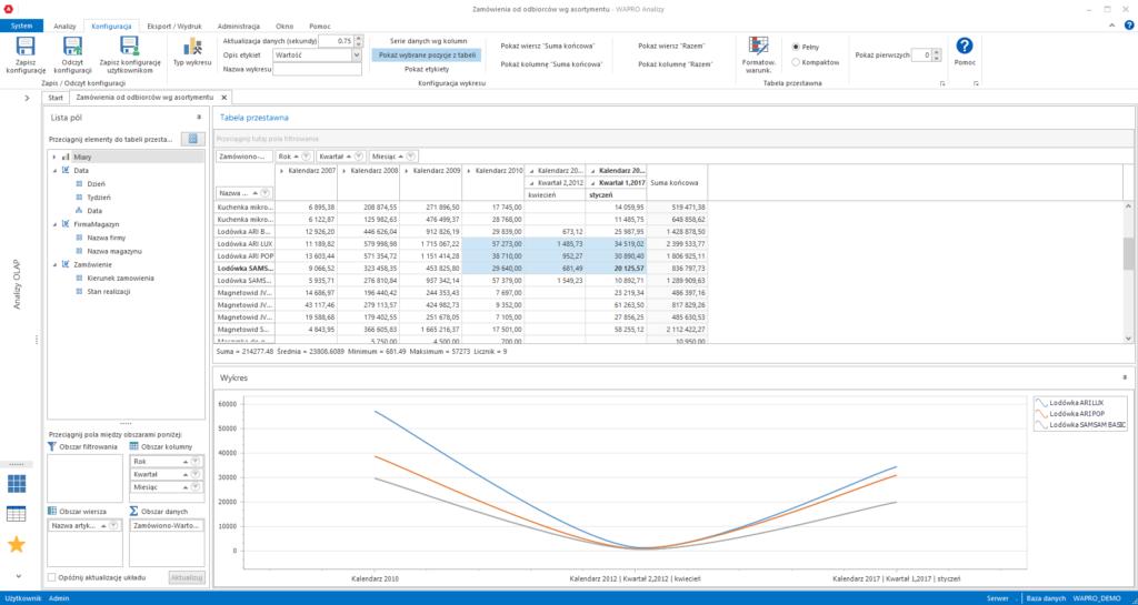 Analiza zamówień wg asortymentu (porównanie trendów wielkości zamówień dla wybranych towarów)