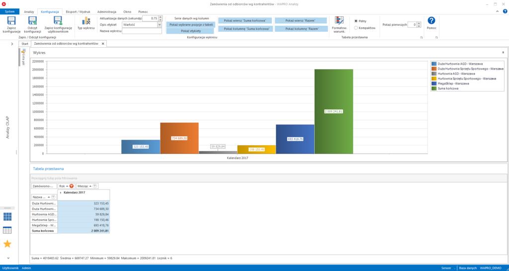Analiza zamówień wg kontrahentów (porównanie wielkości zamówień w wybranym okresie)