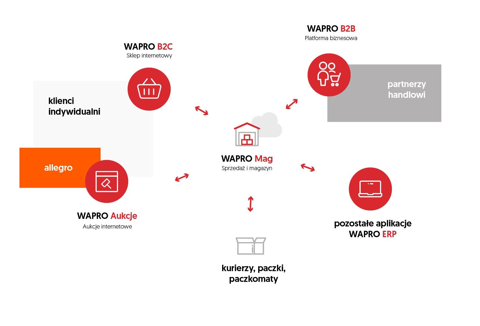 Program dla sklepu i pakiet rozwiązań e-commerce